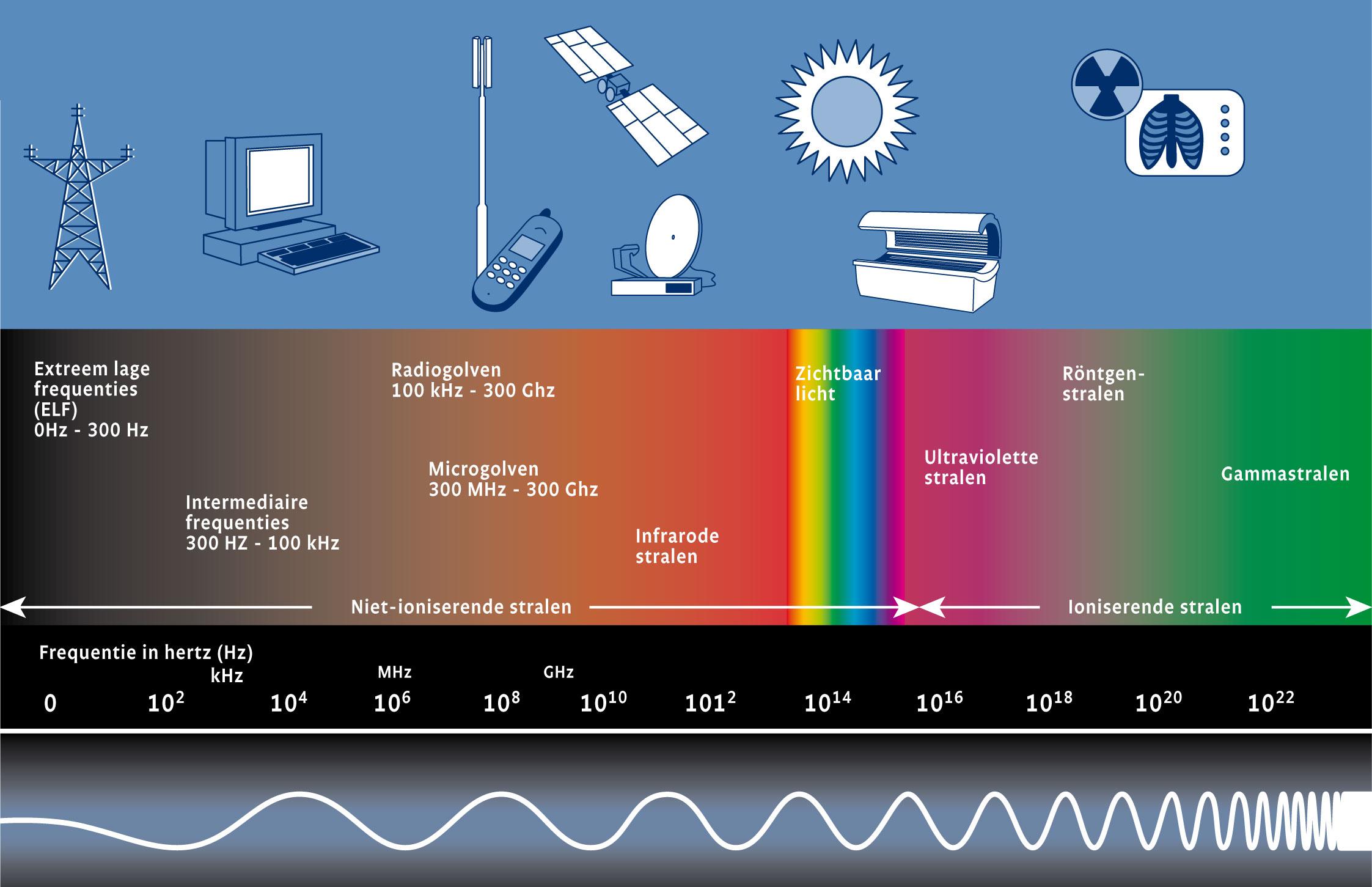 Magnetische straling tegenhouden